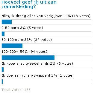 kleding poll