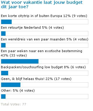 vakantie poll