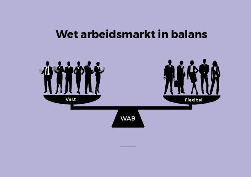 De Wet Arbeidsmarkt in Balans (WAB)